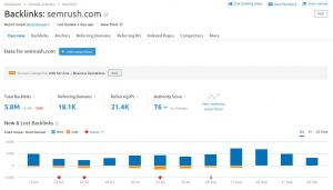 semrush backlink tool